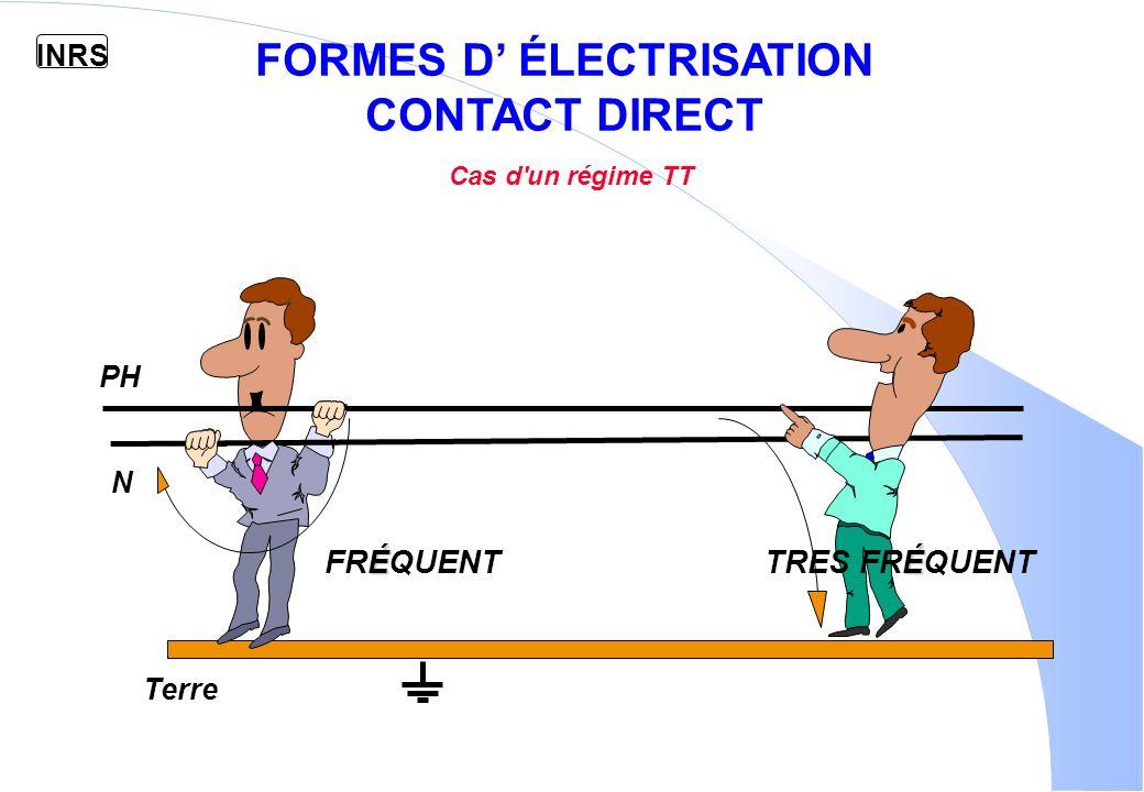 FORMES D' ÉLECTRISATION CONTACT DIRECT Cas d un régime TT