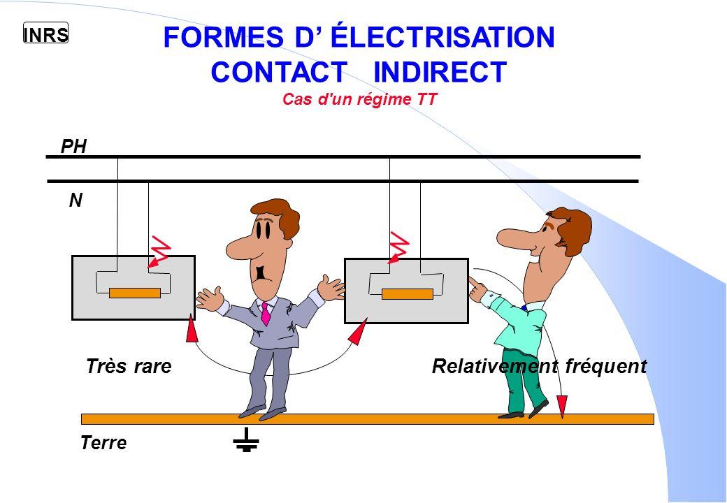 FORMES D' ÉLECTRISATION CONTACT INDIRECT