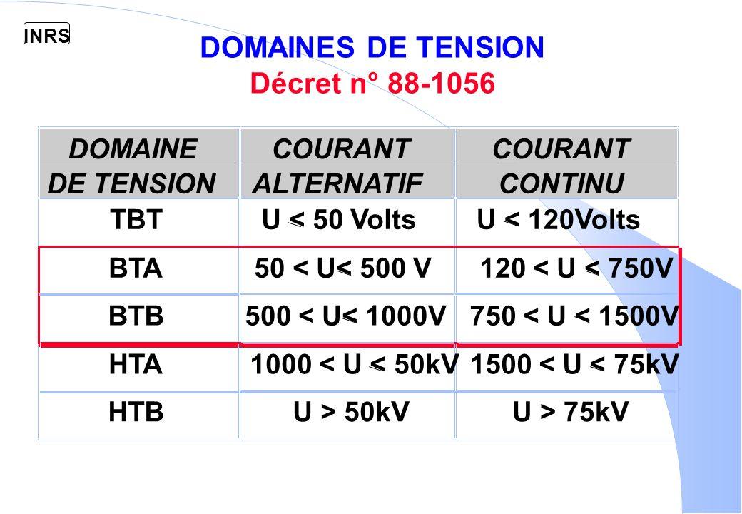 DOMAINES DE TENSION Décret n° 88-1056