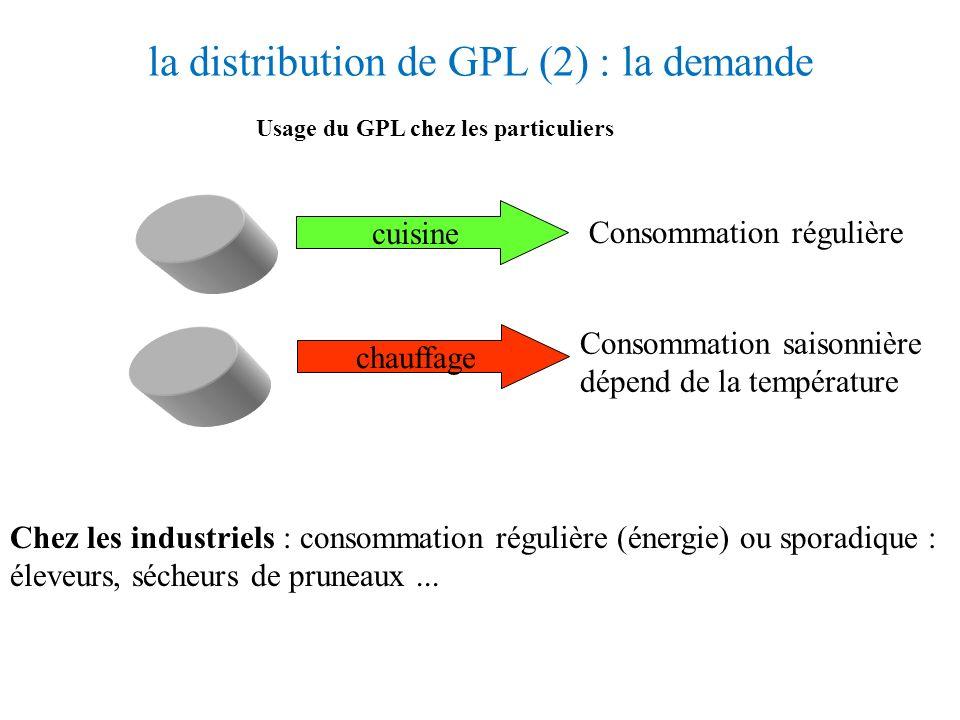 la distribution de GPL (2) : la demande