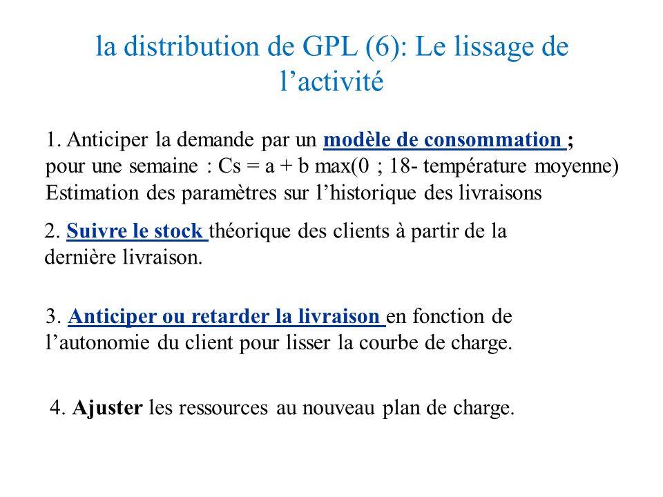 la distribution de GPL (6): Le lissage de l'activité