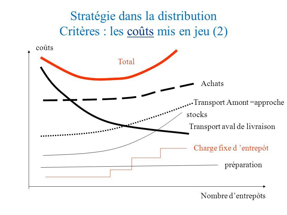 Stratégie dans la distribution Critères : les coûts mis en jeu (2)