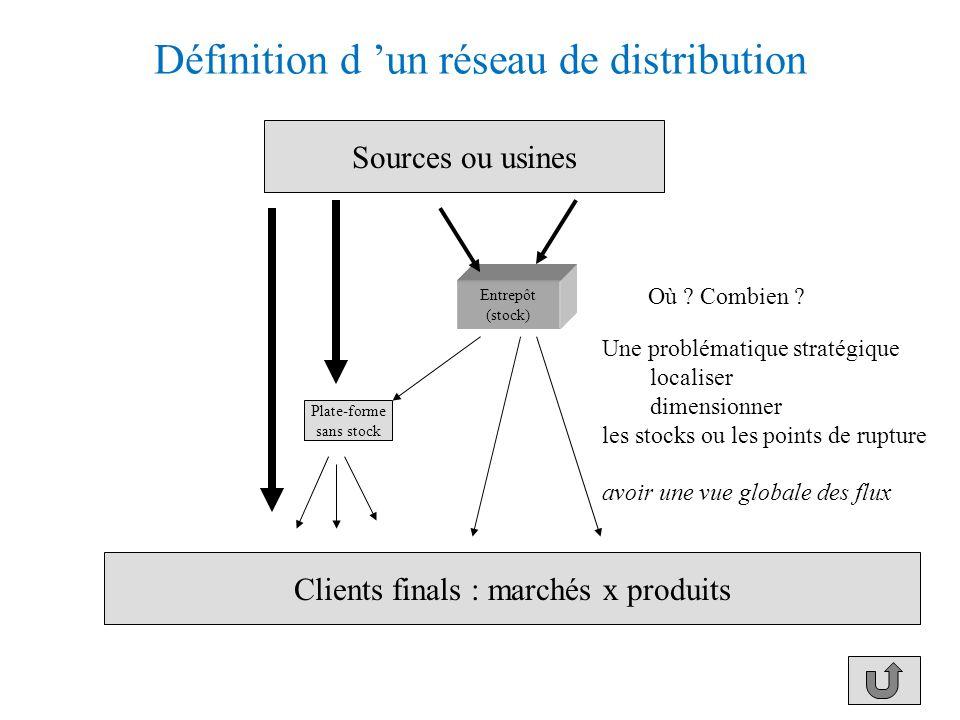 Définition d 'un réseau de distribution