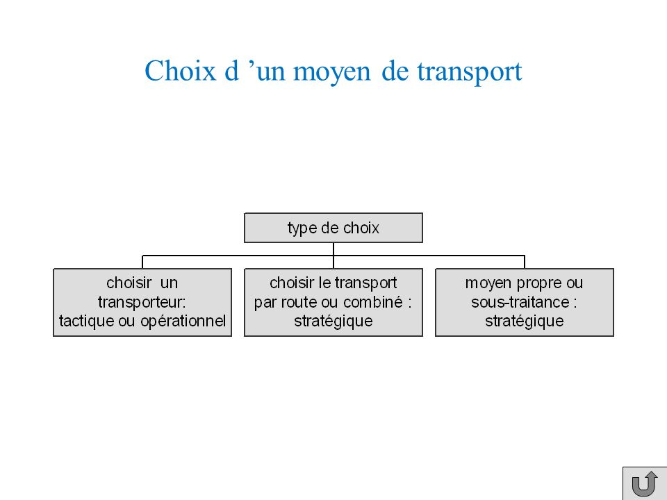 Choix d 'un moyen de transport