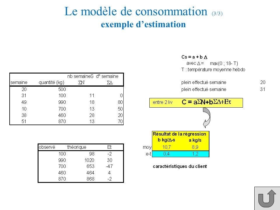 Le modèle de consommation (3/3) exemple d'estimation