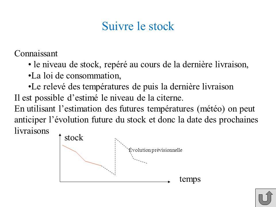 Suivre le stock Connaissant