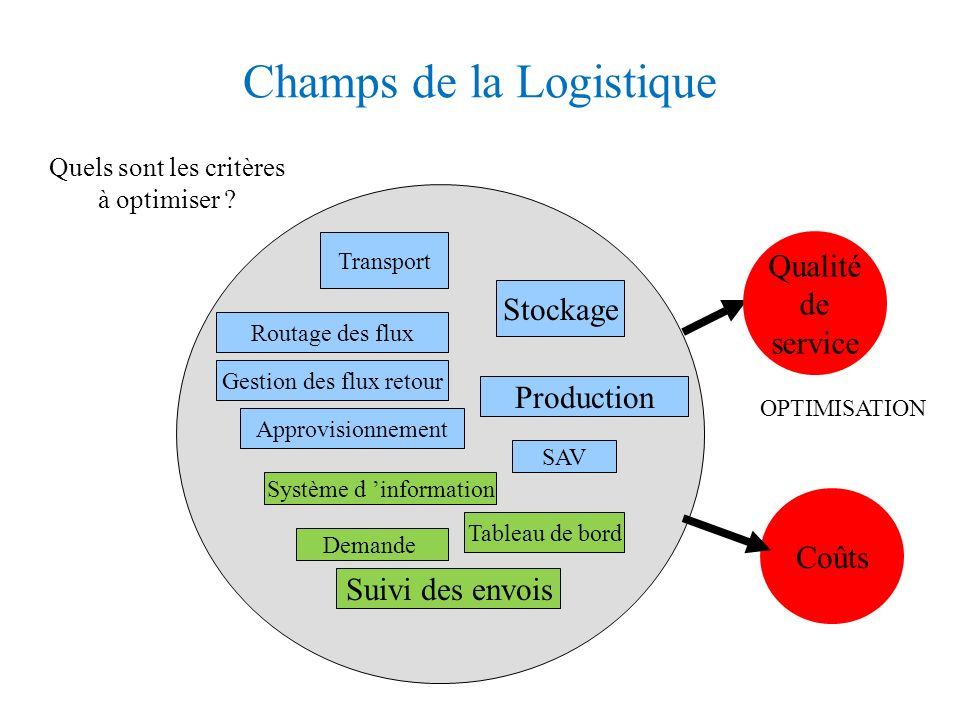 Champs de la Logistique