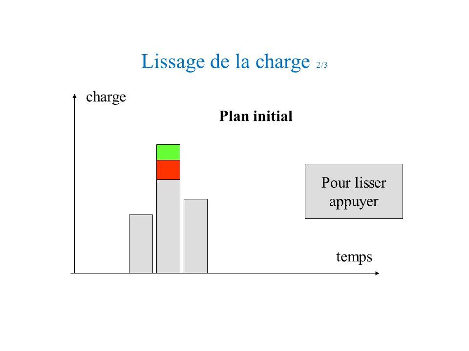 Lissage de la charge 2/3 charge Plan initial Pour lisser appuyer temps