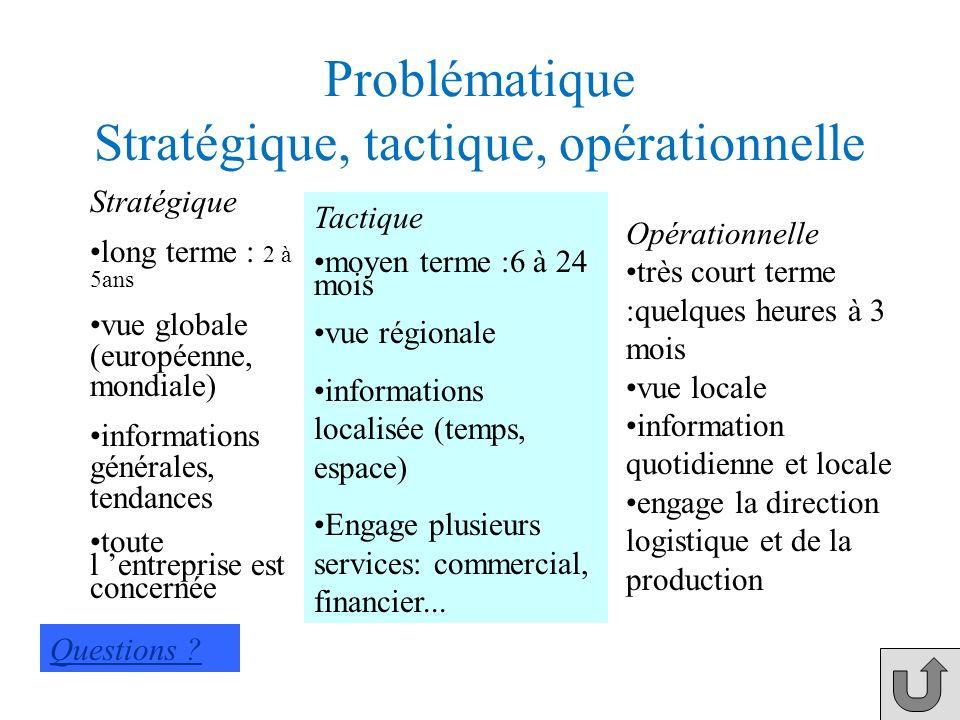 Problématique Stratégique, tactique, opérationnelle