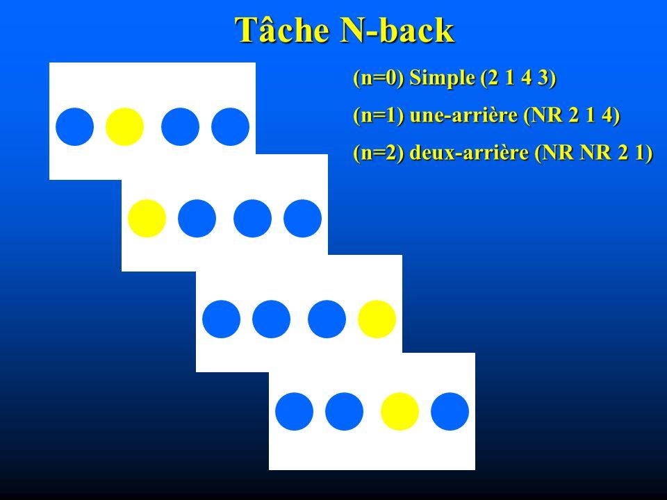 Tâche N-back (n=0) Simple (2 1 4 3) (n=1) une-arrière (NR 2 1 4)