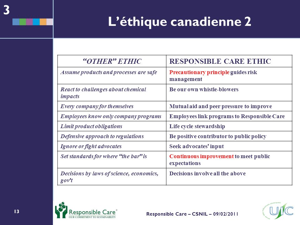 3 L'éthique canadienne 2 OTHER ETHIC RESPONSIBLE CARE ETHIC