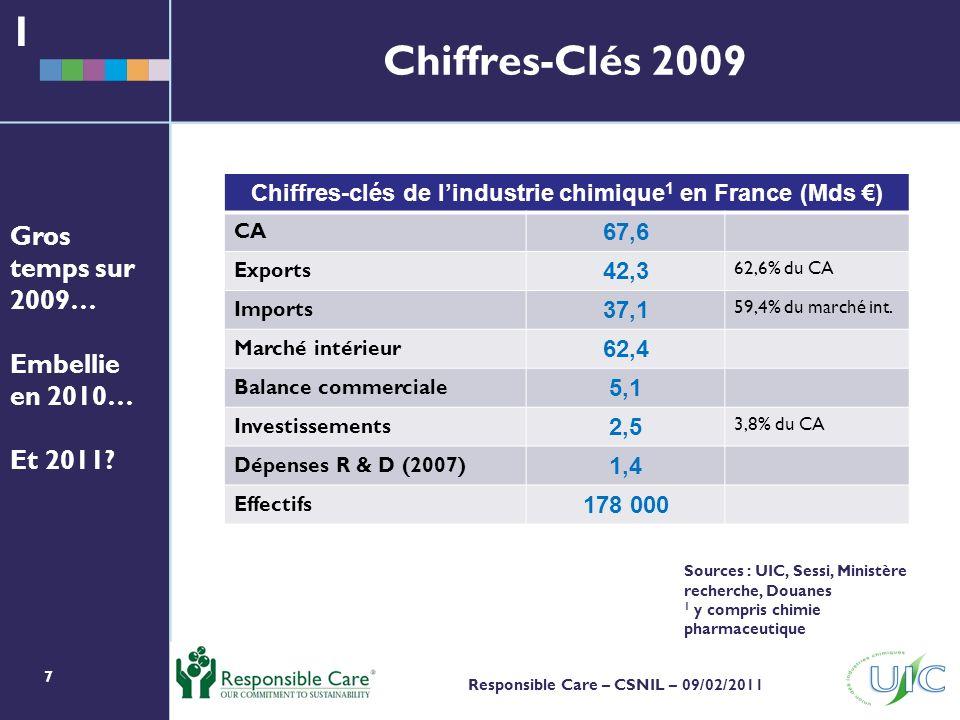 Chiffres-clés de l'industrie chimique1 en France (Mds €)