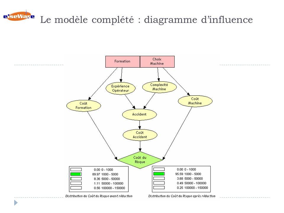 Le modèle complété : diagramme d'influence