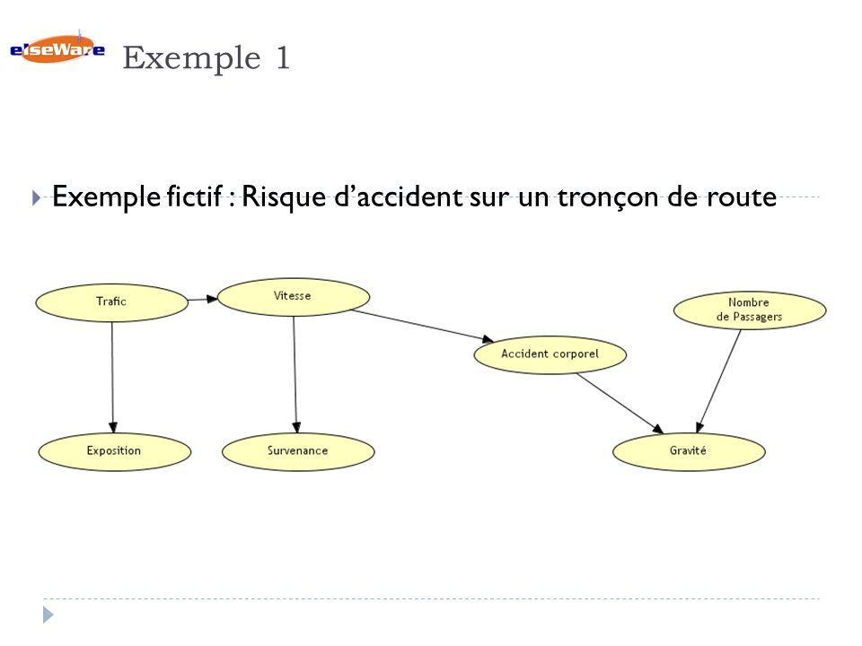 Exemple 1 Exemple fictif : Risque d'accident sur un tronçon de route