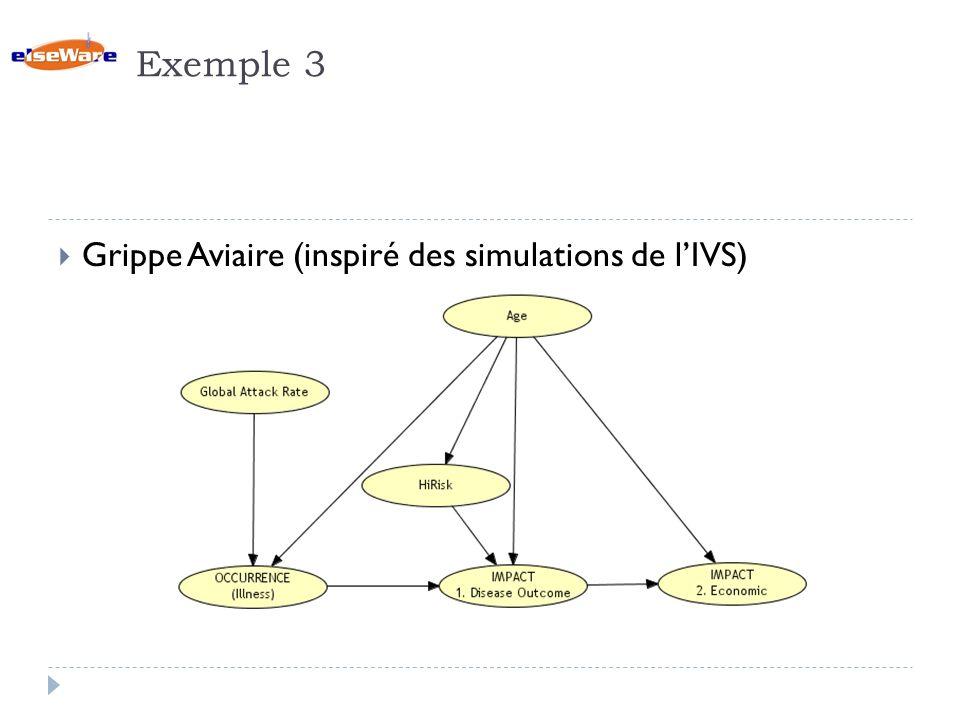 Exemple 3 Grippe Aviaire (inspiré des simulations de l'IVS)