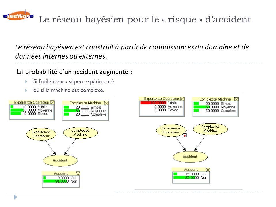 Le réseau bayésien pour le « risque » d'accident