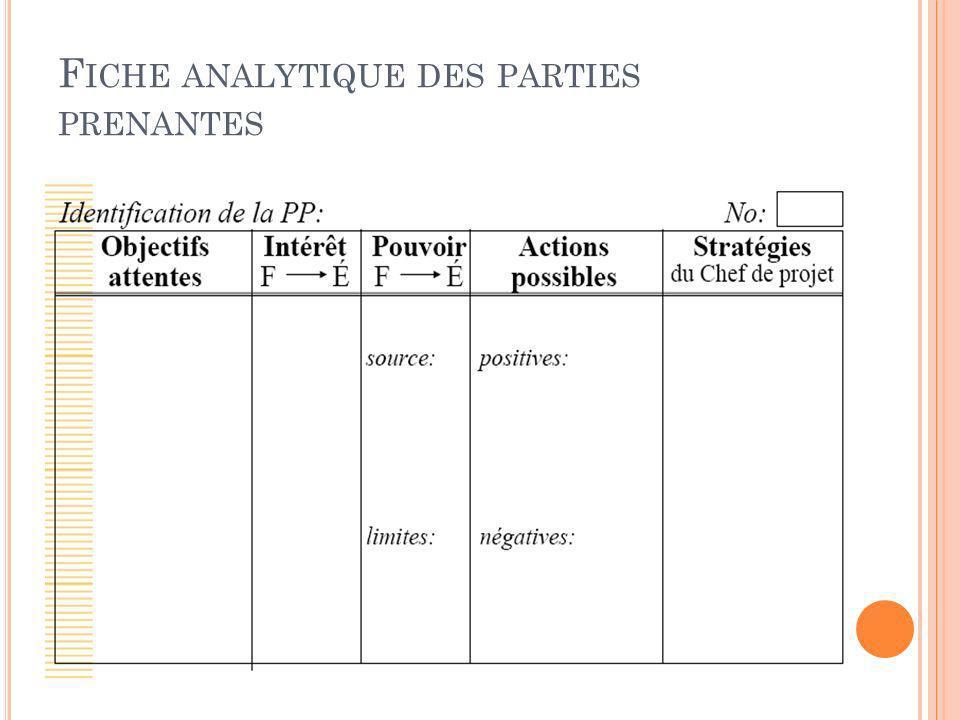 Fiche analytique des parties prenantes