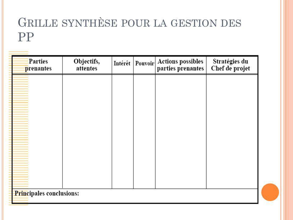 Grille synthèse pour la gestion des PP