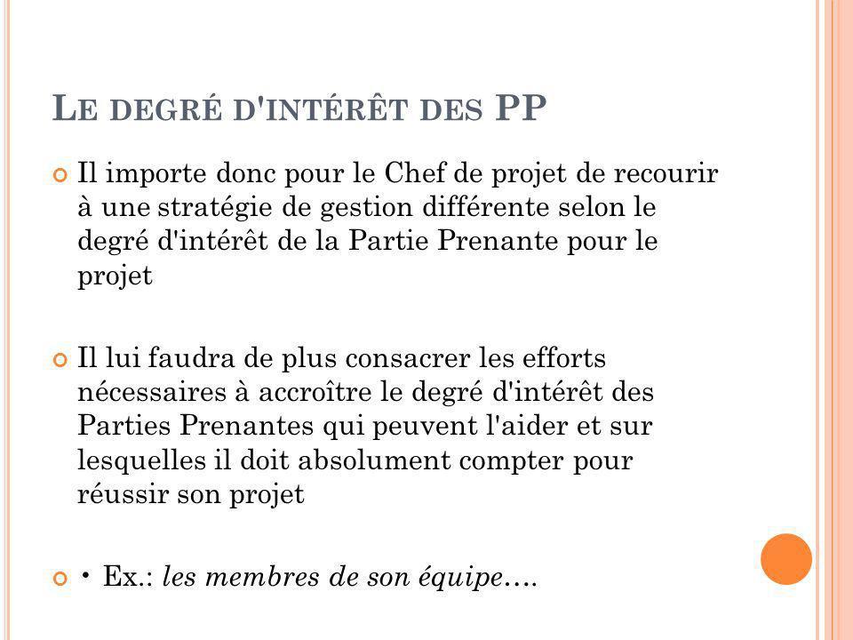 Le degré d intérêt des PP