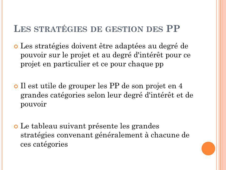 Les stratégies de gestion des PP