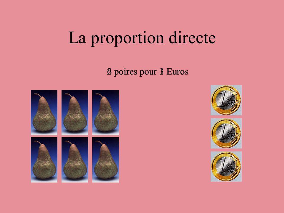 La proportion directe 6 poires pour 3 Euros 2 poires pour 1 Euro