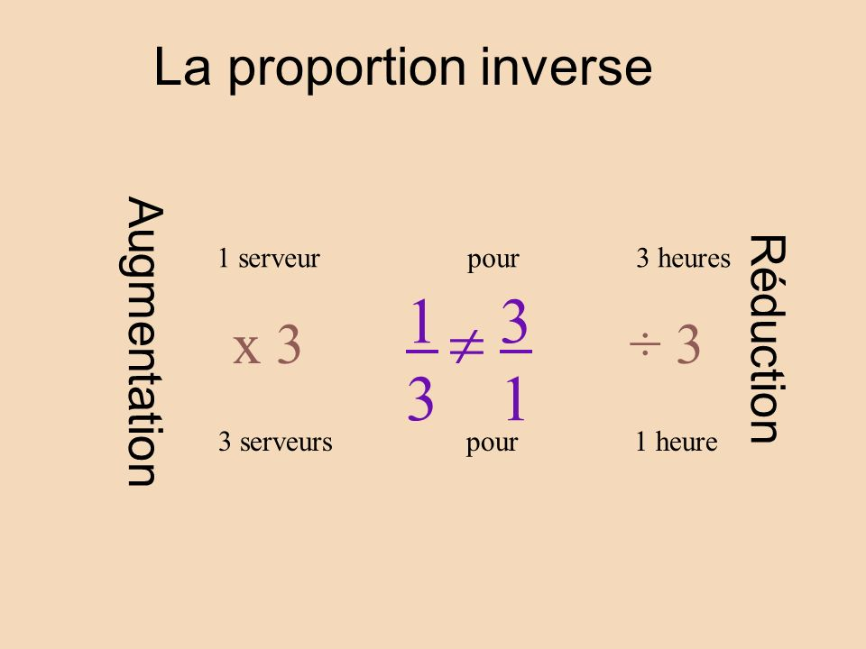 1 3 3 1  La proportion inverse Augmentation Réduction