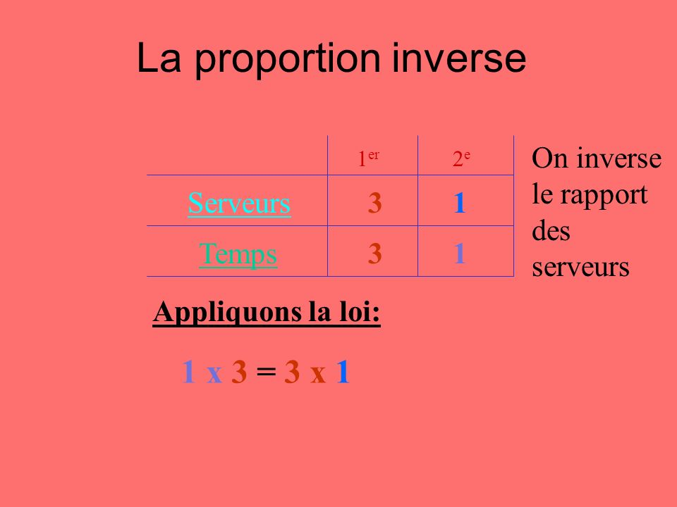 La proportion inverse 1 x 3 = 3 x 1 On inverse le rapport des serveurs