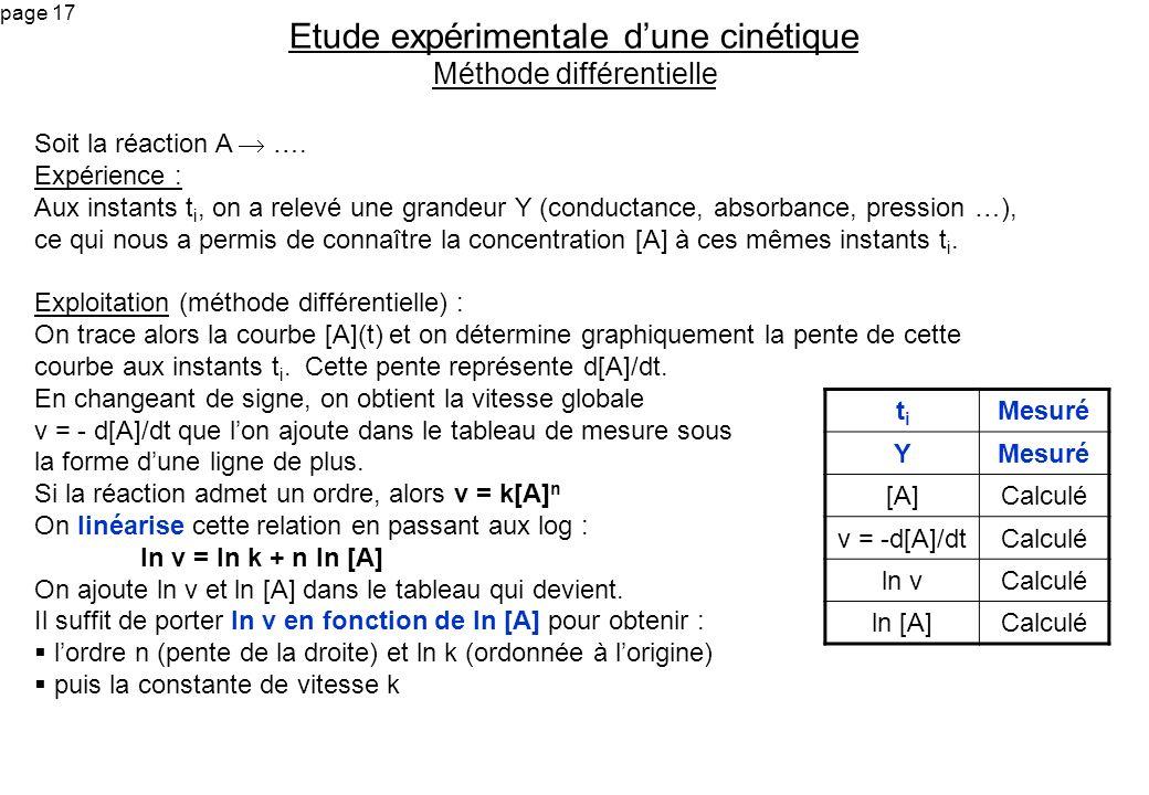 Etude expérimentale d'une cinétique Méthode différentielle