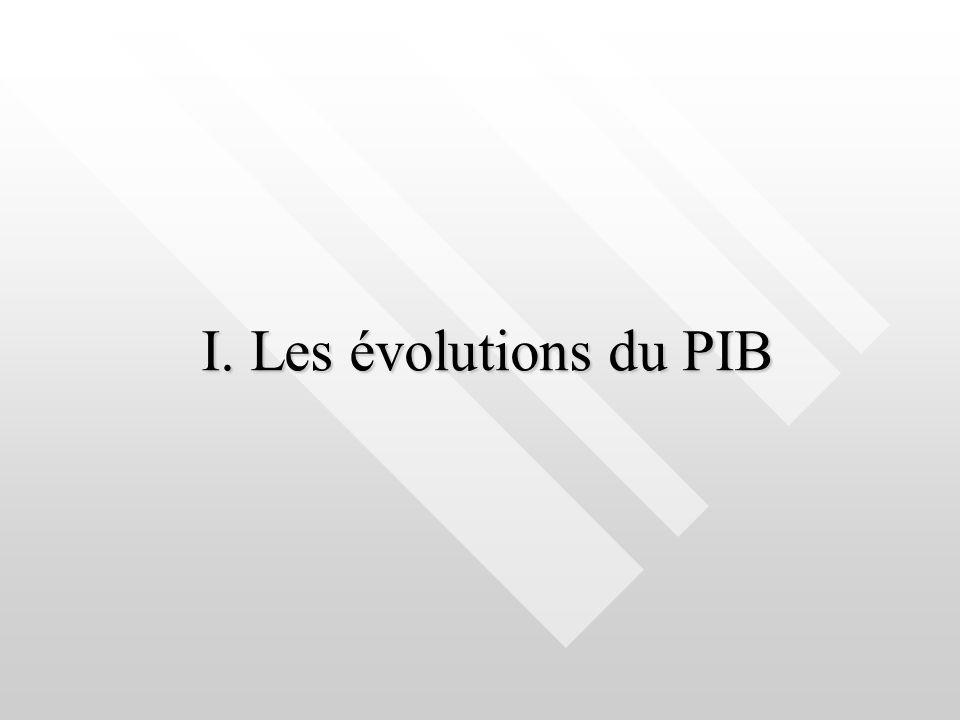 I. Les évolutions du PIB