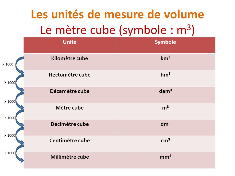 Les unités de mesure de volume Le mètre cube (symbole : m3)