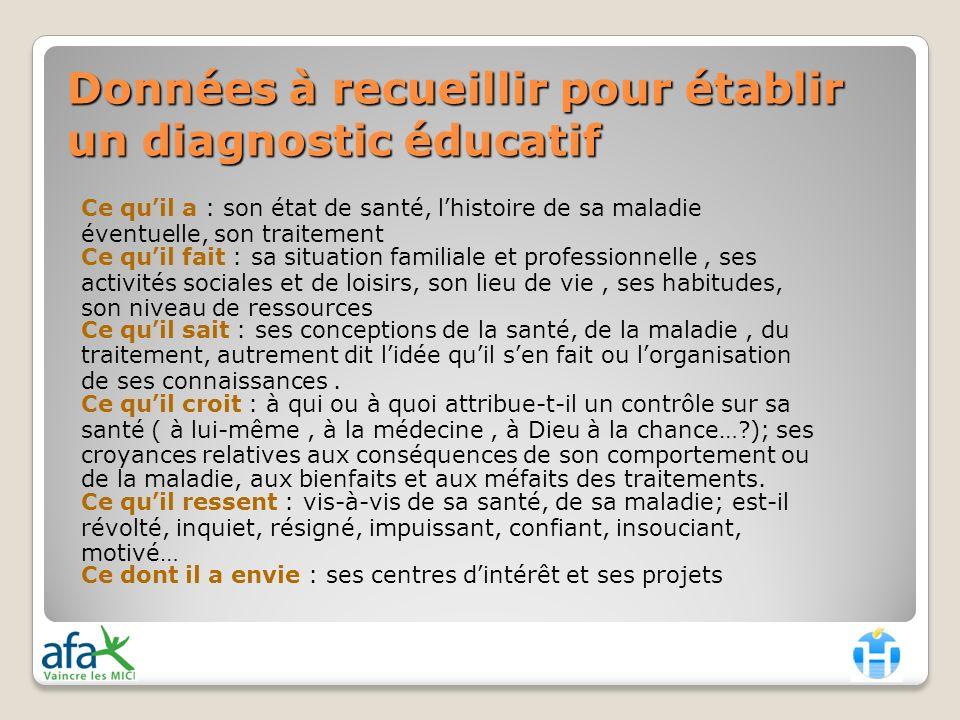 Données à recueillir pour établir un diagnostic éducatif