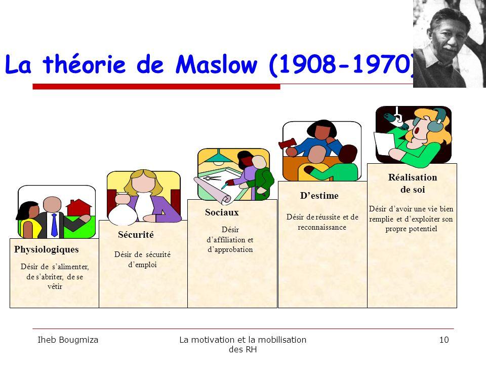 La théorie de Maslow (1908-1970)