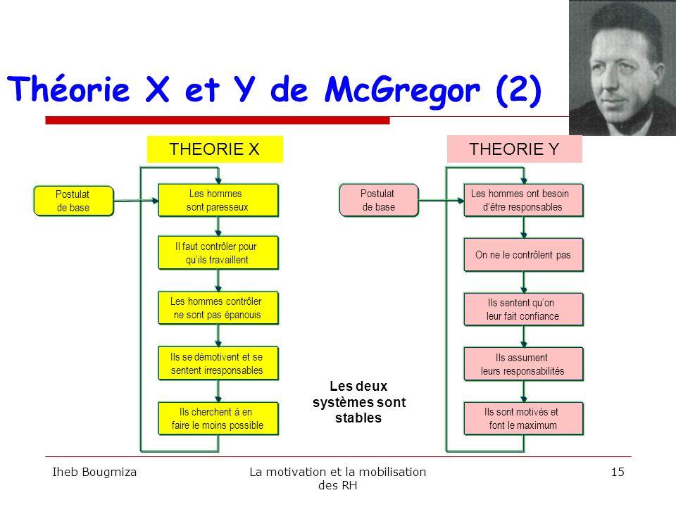 Théorie X et Y de McGregor (2)