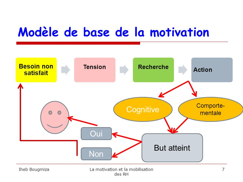 Modèle de base de la motivation