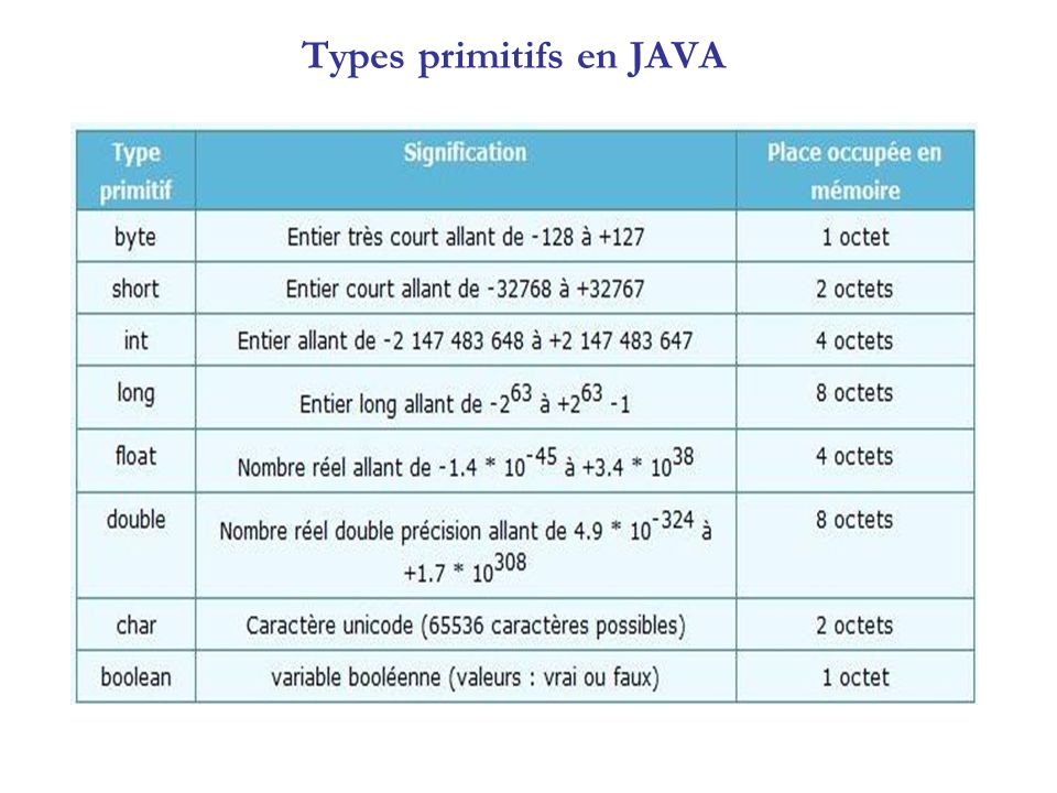 Types primitifs en JAVA