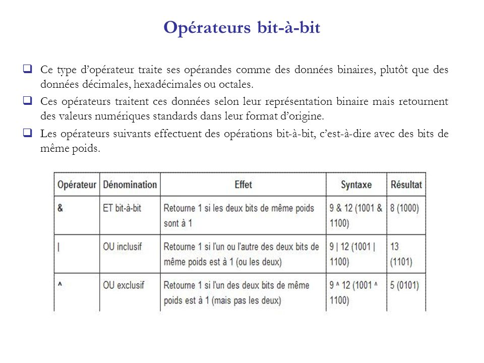 Opérateurs bit-à-bit Ce type d'opérateur traite ses opérandes comme des données binaires, plutôt que des données décimales, hexadécimales ou octales.