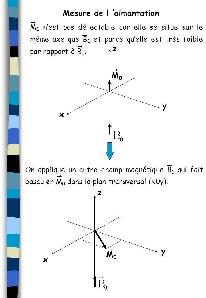 Mesure de l 'aimantation