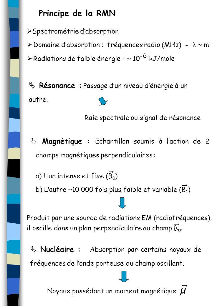 Principe de la RMN Spectrométrie d'absorption. Domaine d'absorption : fréquences radio (MHz) - l ~ m.