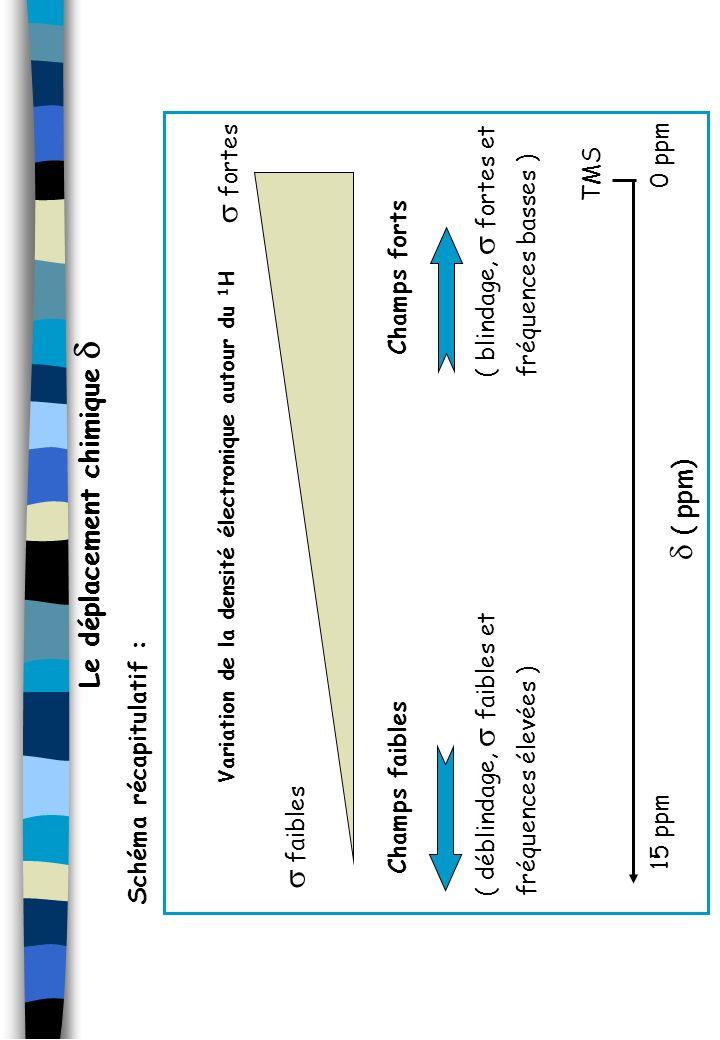 s fortes d ( ppm) s faibles Le déplacement chimique d 0 ppm TMS