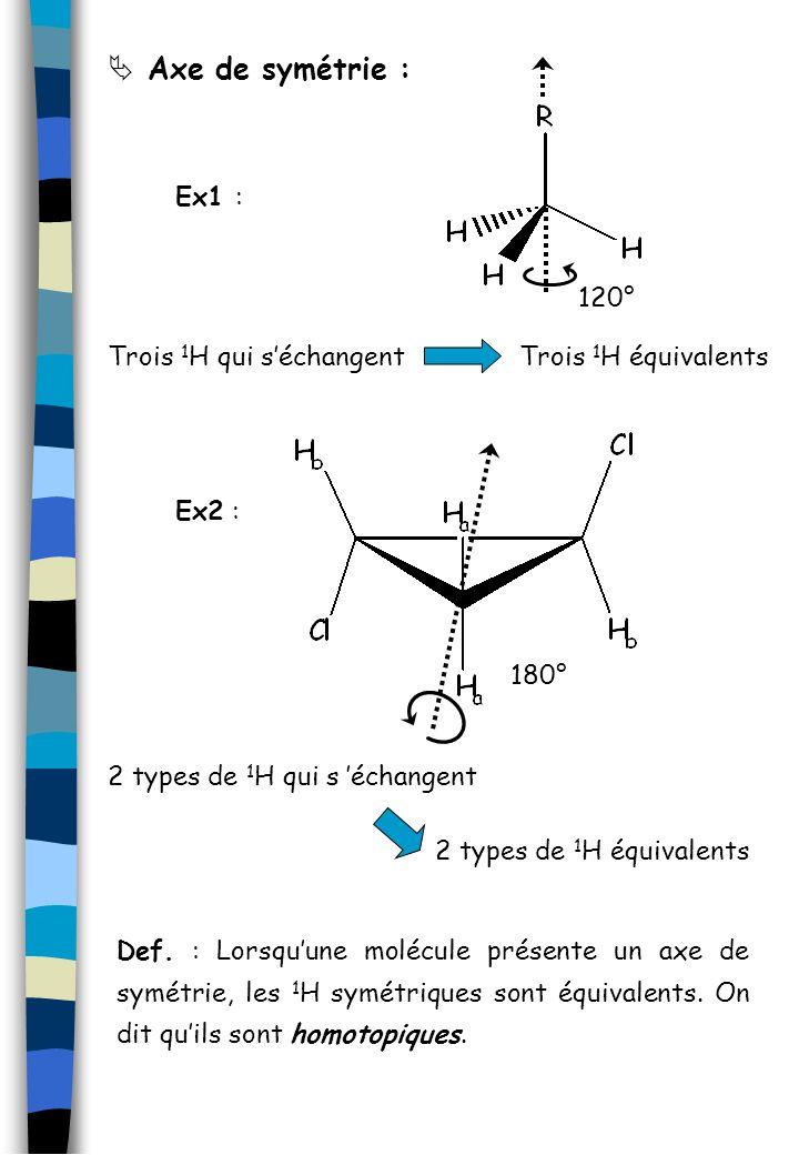 Axe de symétrie : Ex1 : 120° Trois 1H qui s'échangent