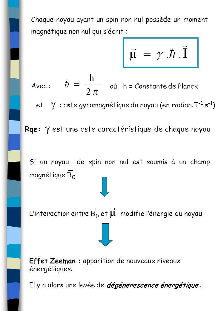 Rqe: g est une cste caractéristique de chaque noyau