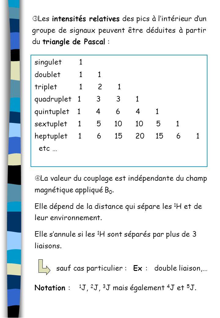 Les intensités relatives des pics à l'intérieur d'un groupe de signaux peuvent être déduites à partir du triangle de Pascal :