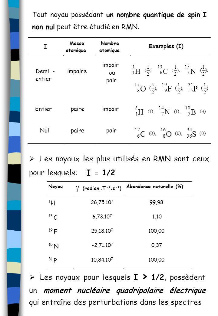 Tout noyau possédant un nombre quantique de spin I non nul peut être étudié en RMN.