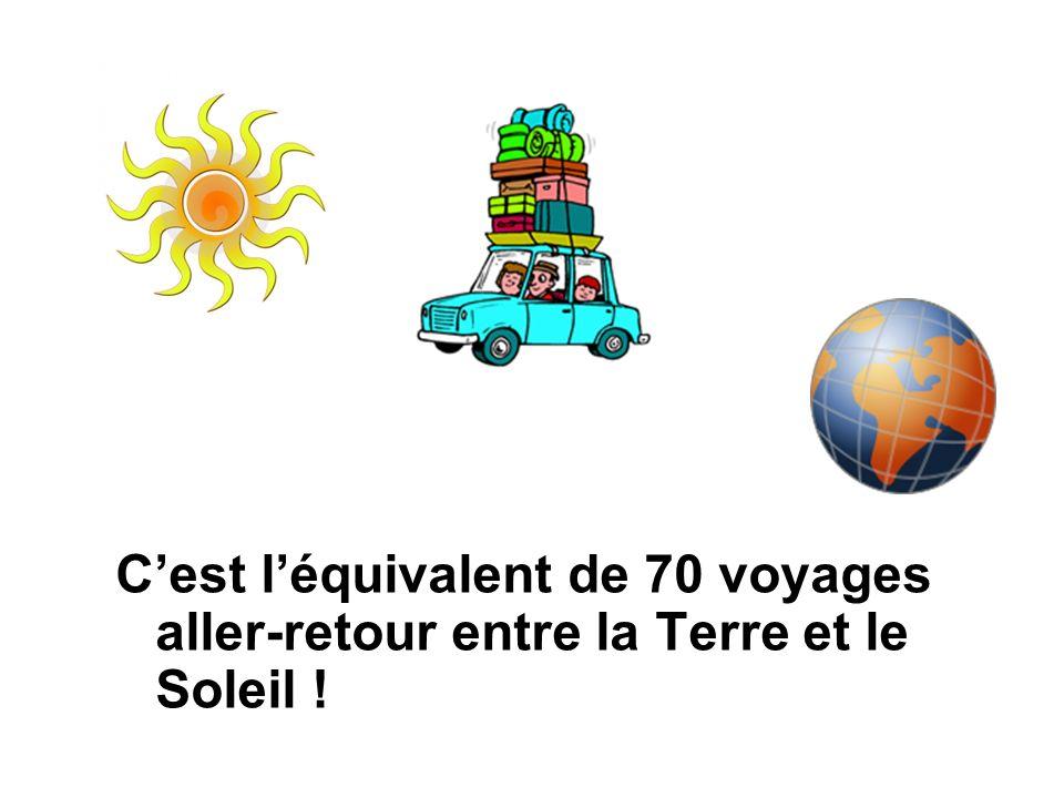 C'est l'équivalent de 70 voyages aller-retour entre la Terre et le Soleil !