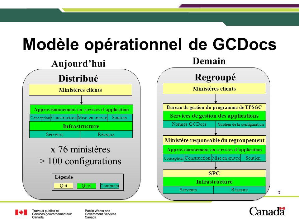 Modèle opérationnel de GCDocs