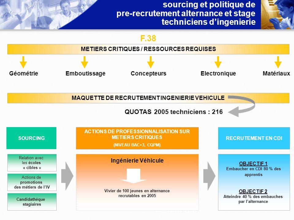 sourcing et politique de pre-recrutement alternance et stage techniciens d'ingenierie