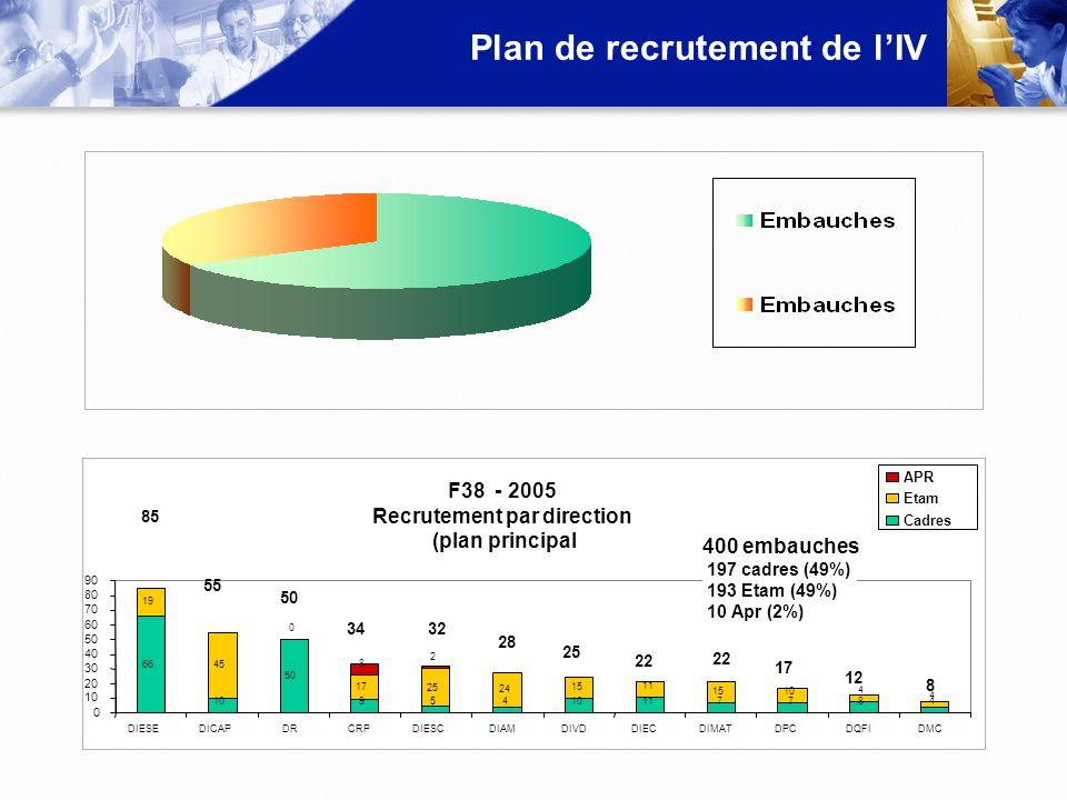 Plan de recrutement de l'IV