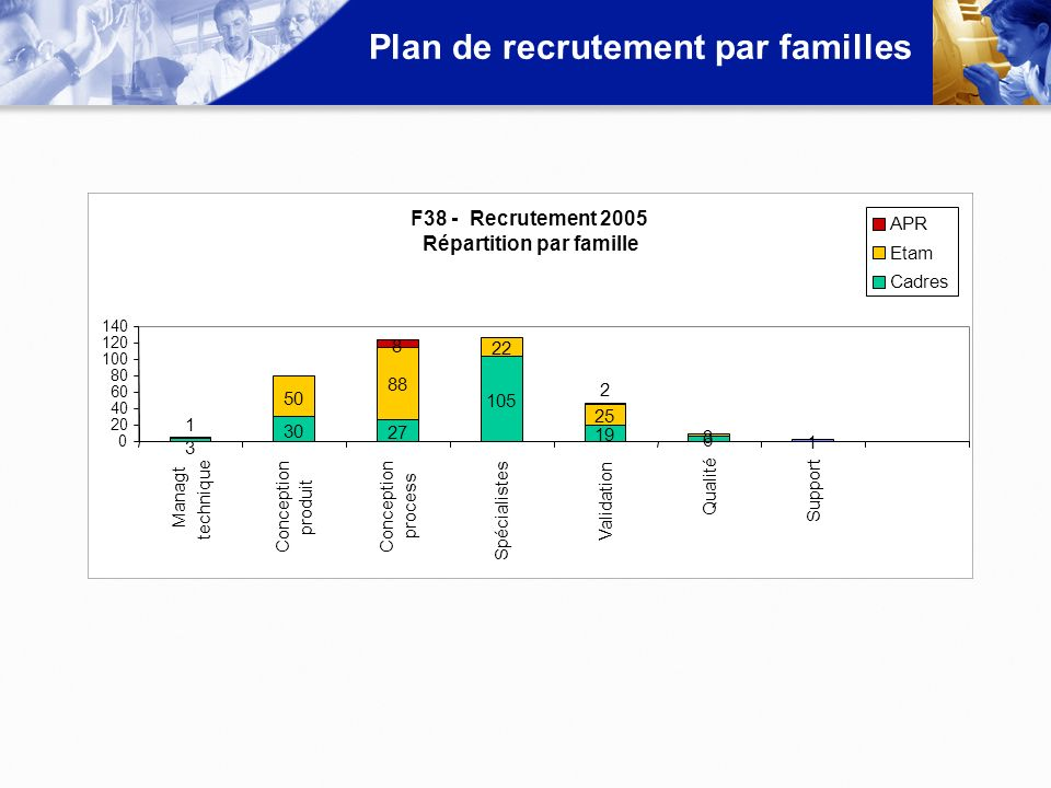 Plan de recrutement par familles