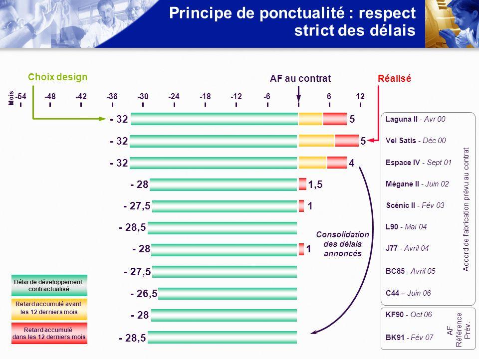 Principe de ponctualité : respect strict des délais