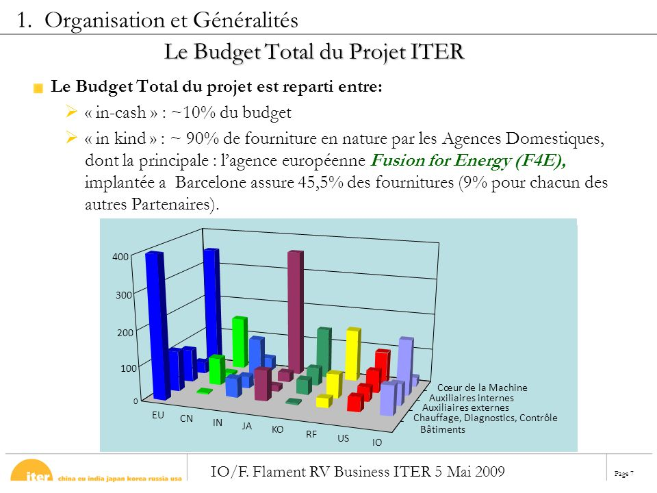 Le Budget Total du Projet ITER